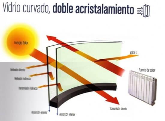 doble acristalamiento